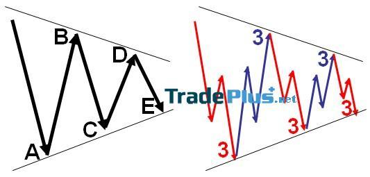 Sóng Triangle