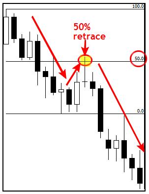 Giao dịch Fibonacci Retracements 50% với xác nhận của Price Action 1