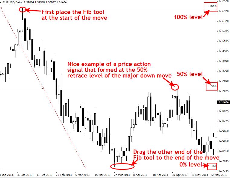 Giao dịch Fibonacci Retracements 50% với xác nhận của Price Action 2