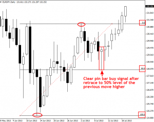Giao dịch Fibonacci Retracements 50% với xác nhận của Price Action 4