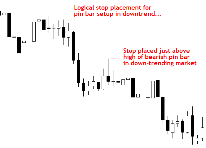 Cách đặt Stop Loss và Take Profit chuyên nghiệp 1