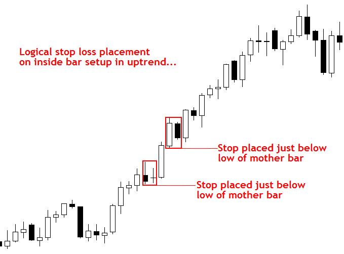 Cách đặt Stop Loss và Take Profit chuyên nghiệp 2