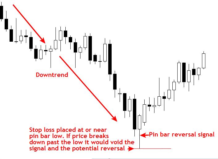 Cách đặt Stop Loss và Take Profit chuyên nghiệp 3