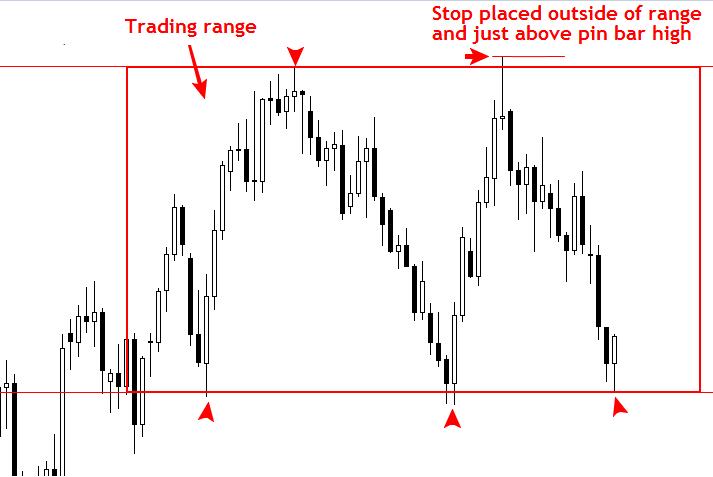 Cách đặt Stop Loss và Take Profit chuyên nghiệp 4