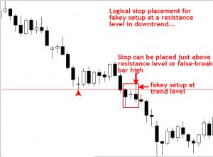 Cách đặt Stop Loss và Take Profit chuyên nghiệp 5