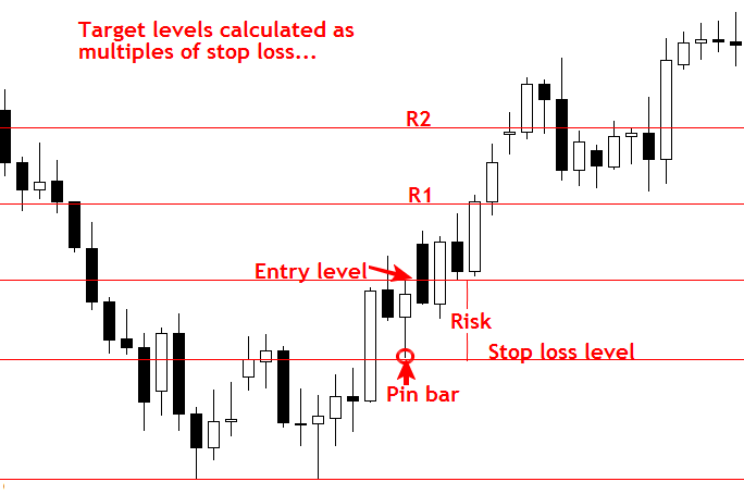 Cách đặt Stop Loss và Take Profit chuyên nghiệp 7
