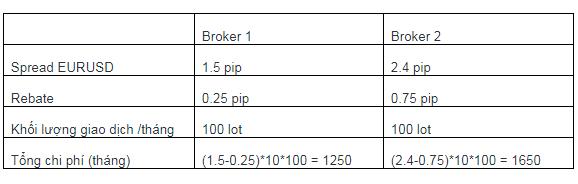 Cách Chọn Sàn Giao Dịch Forex - So sánh các sàn Forex 2