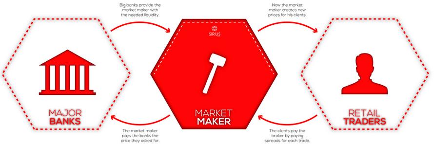 Sàn Market Maker trong Forex là gì? 3