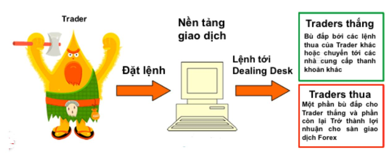 Hoạt động của một Dealing Desk Broker được mô tả