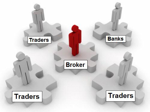 Forex Broker là gì? 1