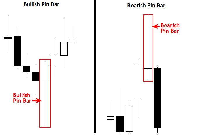 Pin bar là gì? Phương pháp giao dịch theo Pin Bar 3