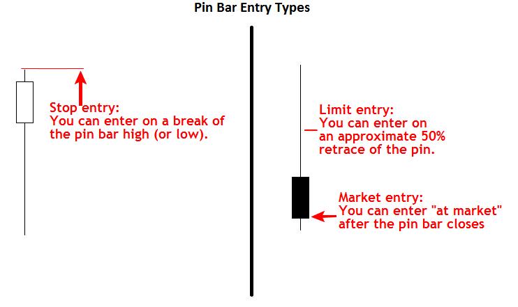 Pin bar là gì? Phương pháp giao dịch theo Pin Bar 6
