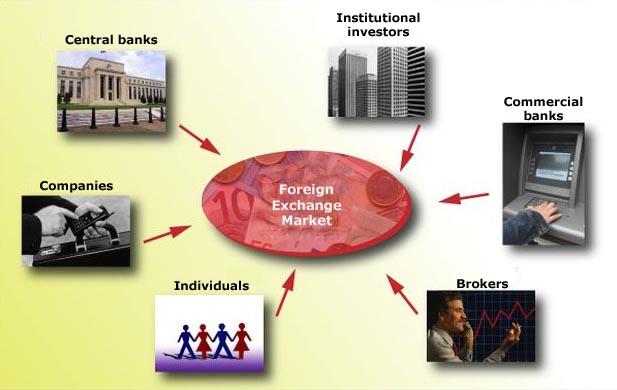 Thị trường Forex là gì? Đặc điểm và Ưu điểm của thị trường Forex 2