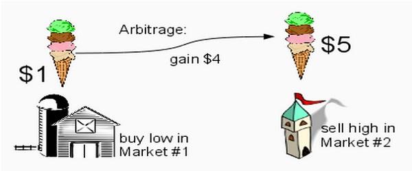 Chiến lược giao dịch Forex: Arbitrage có rất nhiều loại trên thị trường ngoại hối