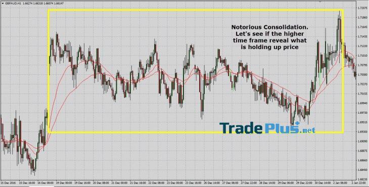 Bạn đã thực sự biết cách sử dụng các indicator chưa?