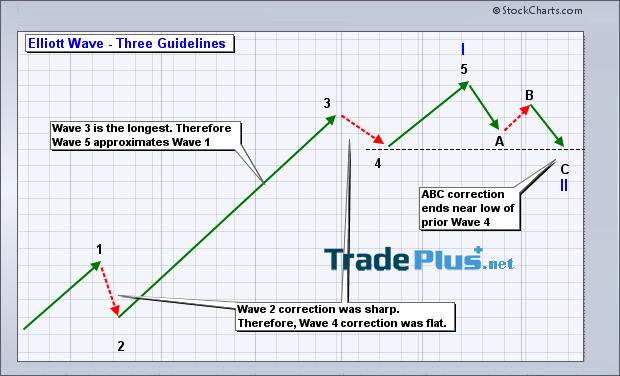 Mô hình sóng đẩy 5 – 3