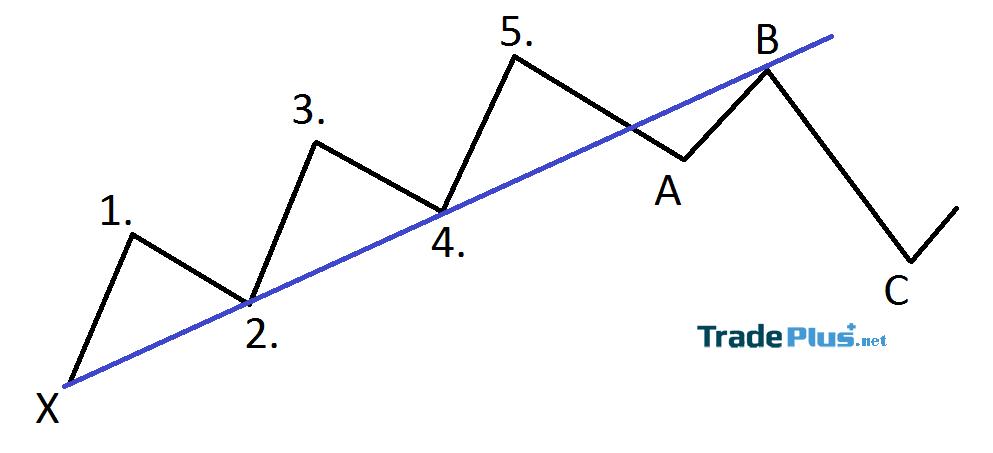 Sóng Elliott là gì? Mô hình sóng Elliott và ứng dụng trong Trading 4