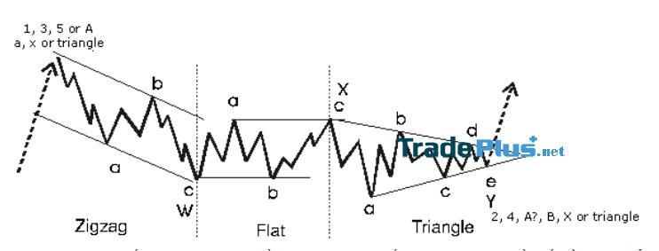 Sóng Elliott là gì? Mô hình sóng Elliott và ứng dụng trong Trading 5