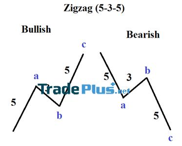Mô hình Zig-Zag (Sóng Zig-Zag)