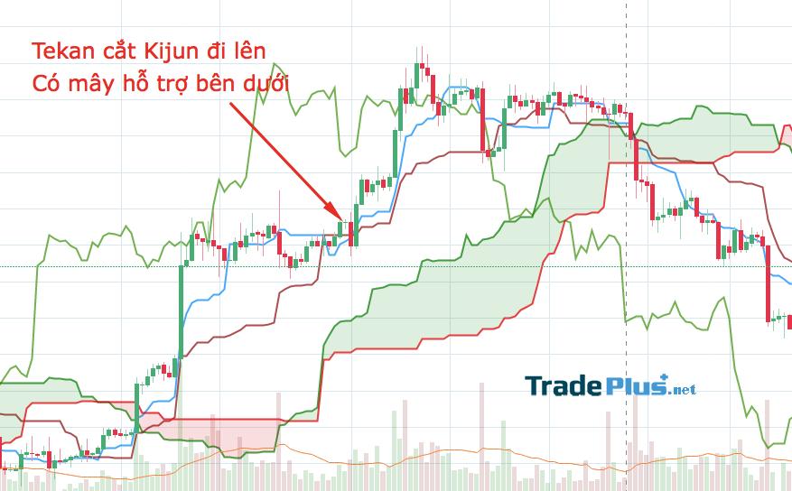 Sự giao cắt của Tekan và Kijun Sen