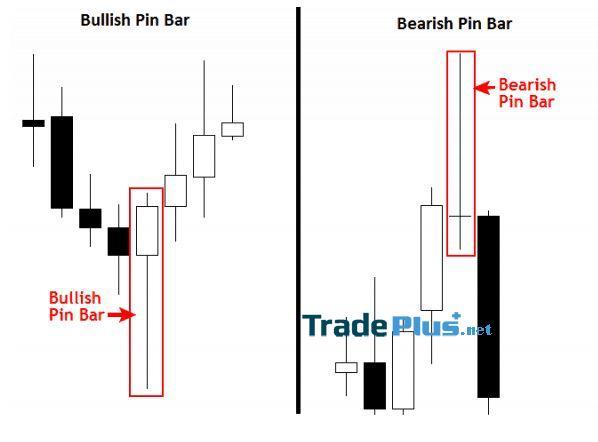 Phương pháp giao dịch theo Pin Bar