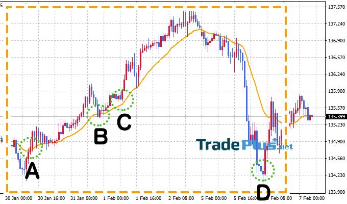 4 mục từ A ~ D dưới đây là tín hiệu mua.