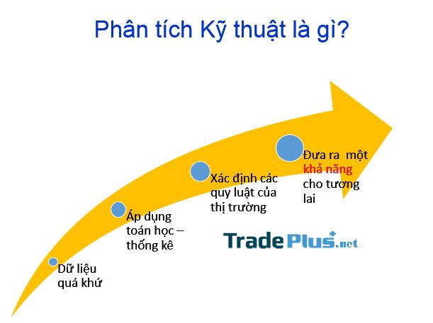 Phân tích kỹ thuật (Technical Analysis)