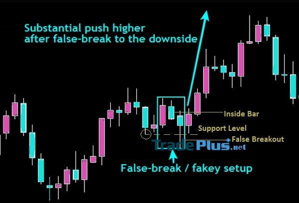Fakey là gì? Phương pháp giao dịch theo hình mẫu Fakey