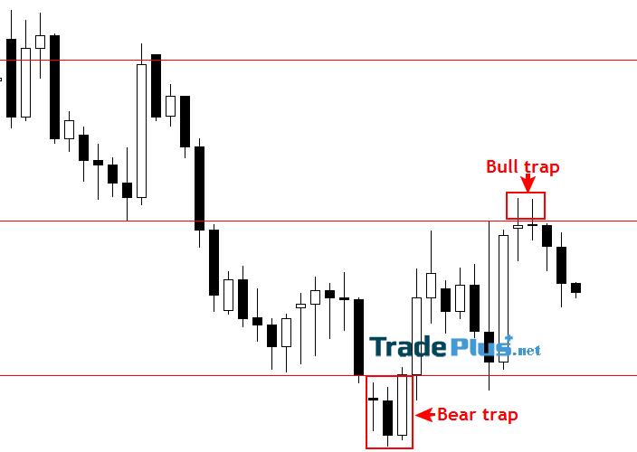 Dạng Bull trap (Bẫy giá lên) và Bear trap (Bẫy giá xuống) tại key-levels