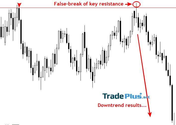 False-Break có thể tạo nên một sự đổi hướng dài hạn