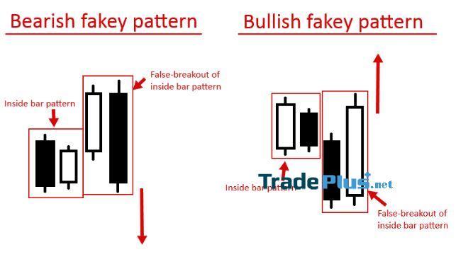 Phân loại mẫu hình Fakey