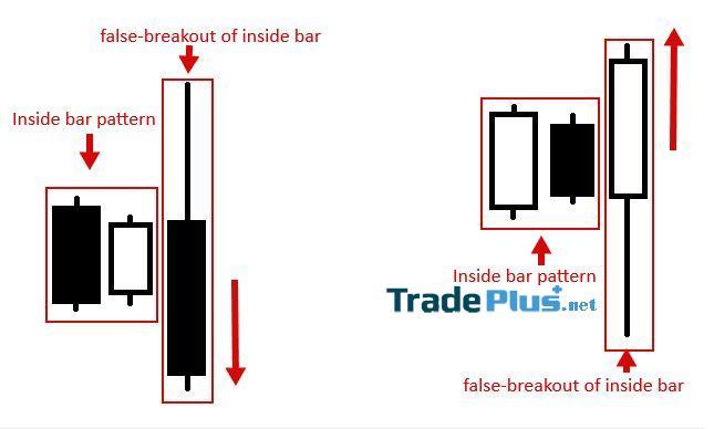 False-breakout of Inside Bar