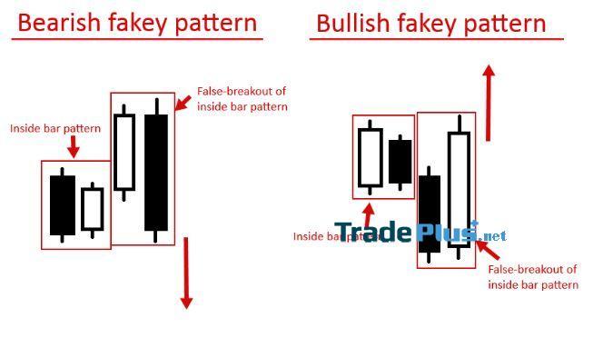 Phương pháp giao dịch theo Fakey