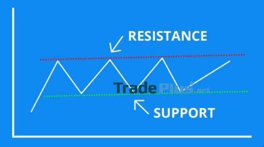 Phương pháp giao dịch theo các ngưỡng hỗ trợ và kháng cự